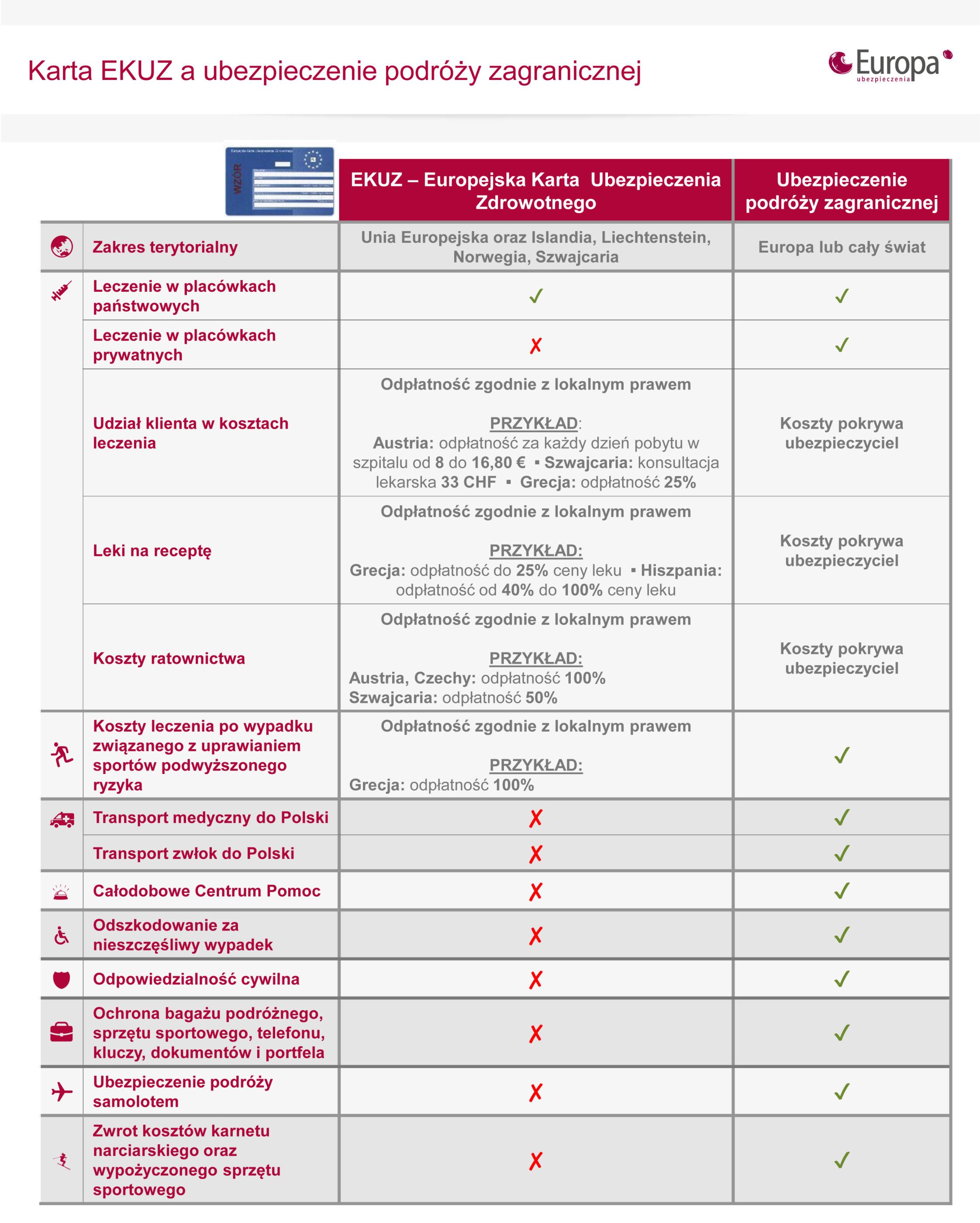 Karta Ubezpieczenia Europa.Europejska Karta Ubezpieczenia Zdrowotnego Ekuz A Dodatkowe Polisy